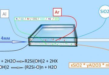 Формула стеклопакета окна